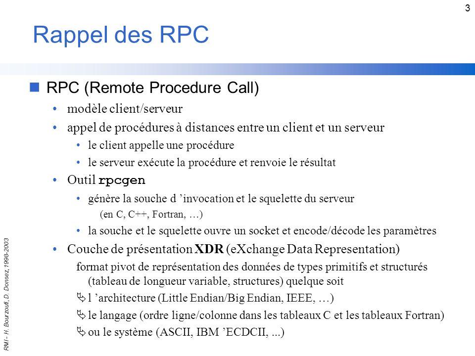 Rappel des RPC RPC (Remote Procedure Call) modèle client/serveur