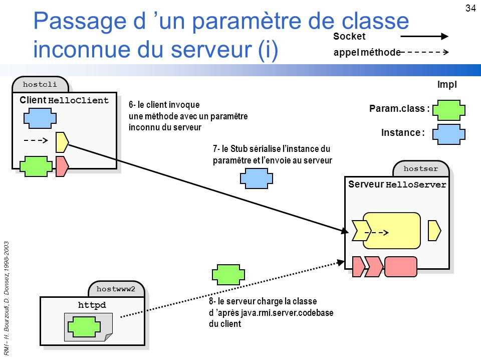 Passage d 'un paramètre de classe inconnue du serveur (i)