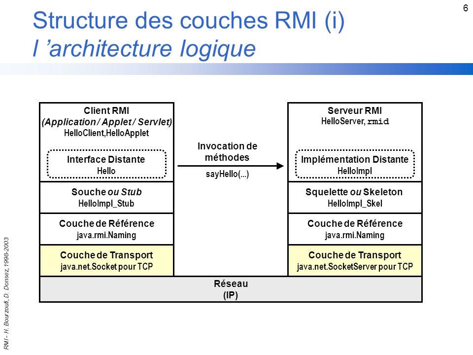 Structure des couches RMI (i) l 'architecture logique