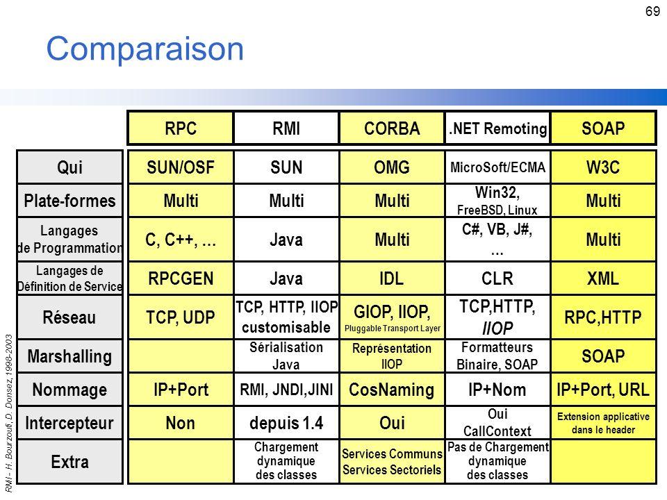 Comparaison RPC RMI CORBA SOAP Qui SUN/OSF SUN OMG W3C Plate-formes
