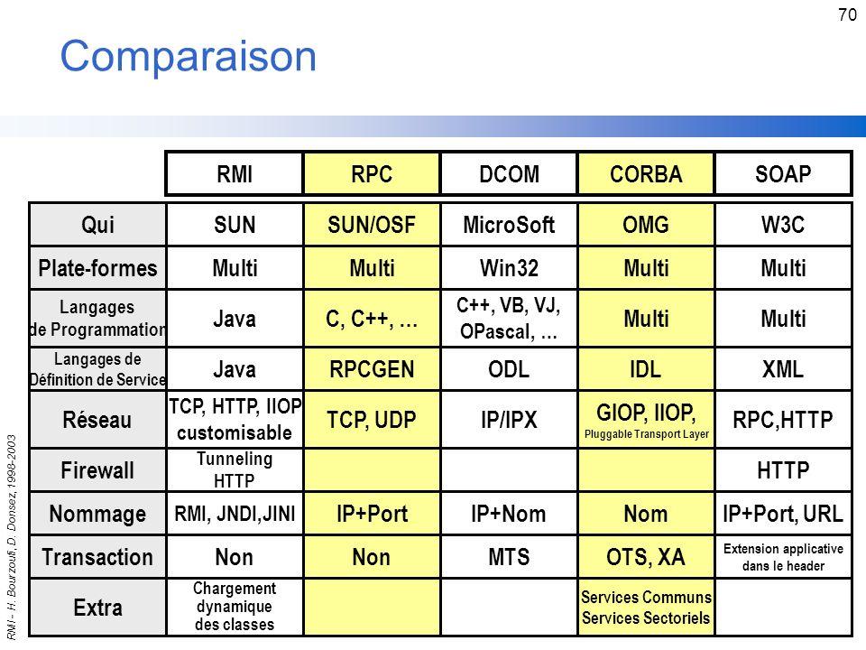 Comparaison RMI RPC DCOM CORBA SOAP Qui SUN SUN/OSF MicroSoft OMG W3C