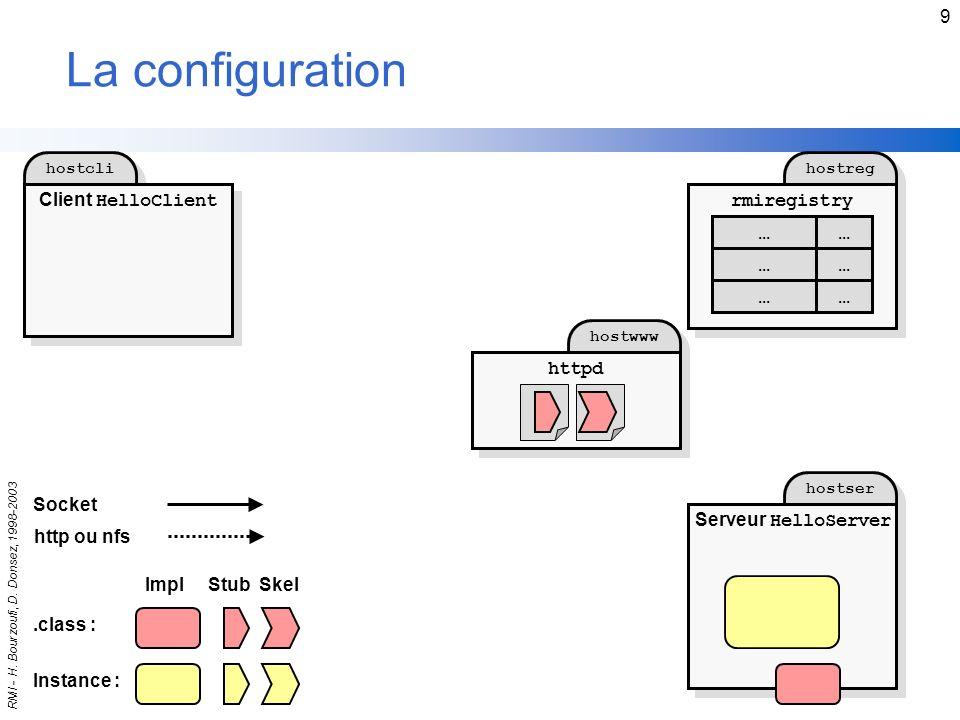 La configuration Client HelloClient rmiregistry ... ... ... ... ...