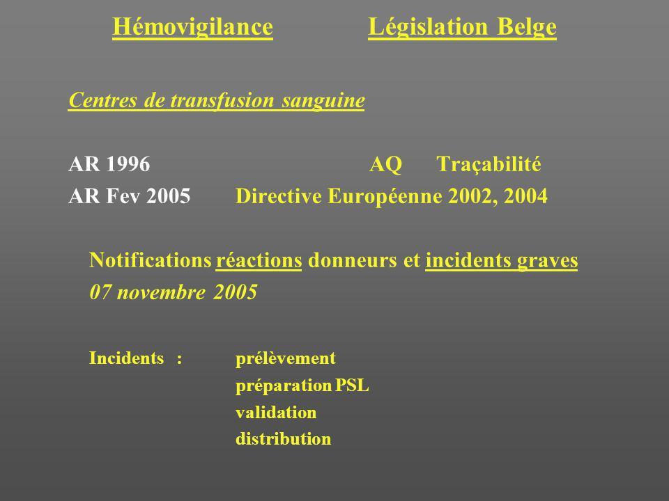 Hémovigilance Législation Belge