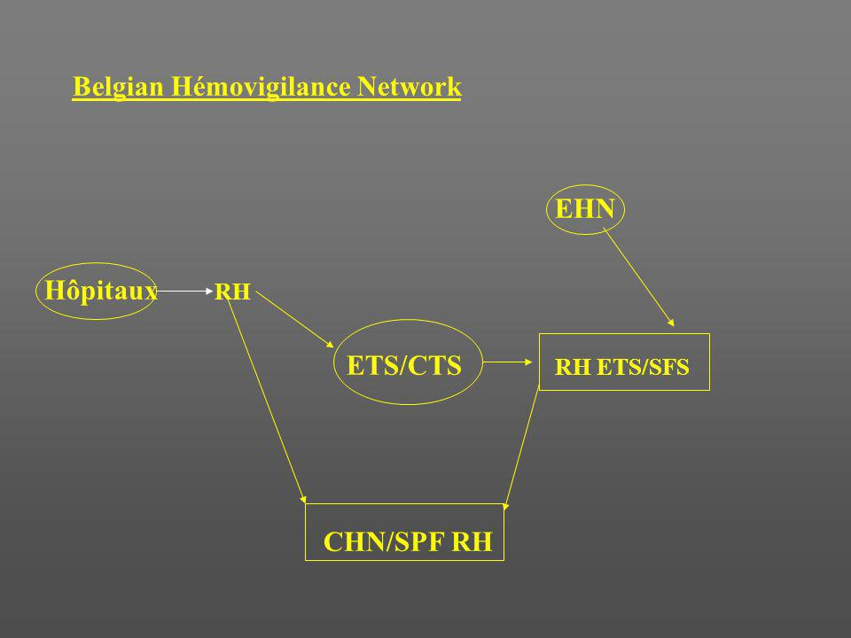 Belgian Hémovigilance Network