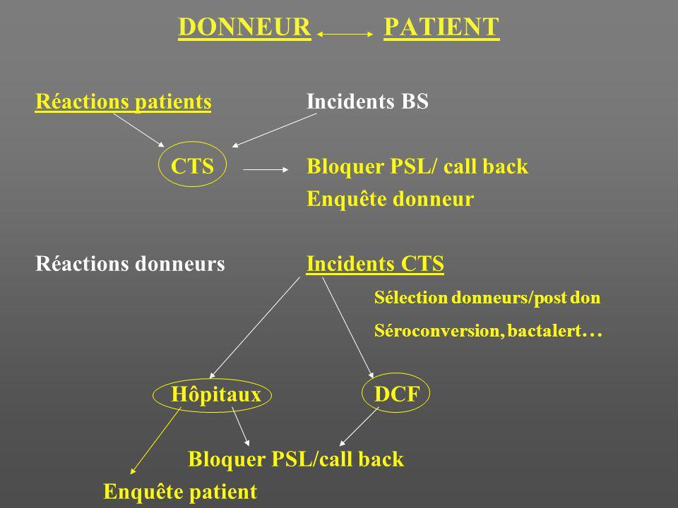 DONNEUR PATIENT Réactions patients Incidents BS