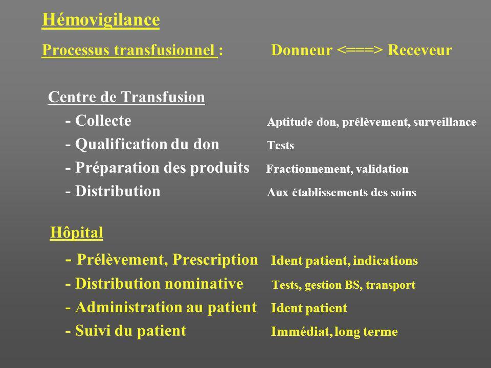 - Prélèvement, Prescription Ident patient, indications