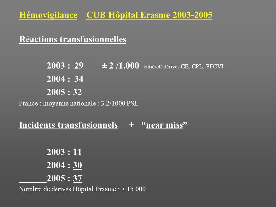 Hémovigilance CUB Hôpital Erasme 2003-2005