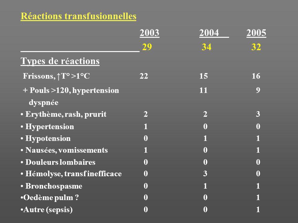 Réactions transfusionnelles