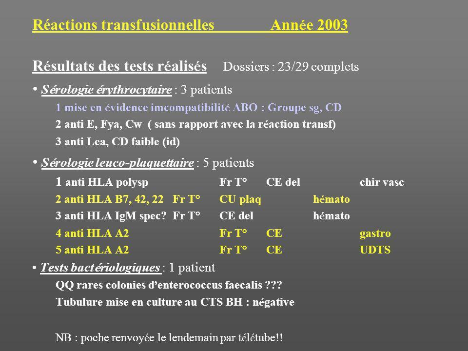 Réactions transfusionnelles Année 2003