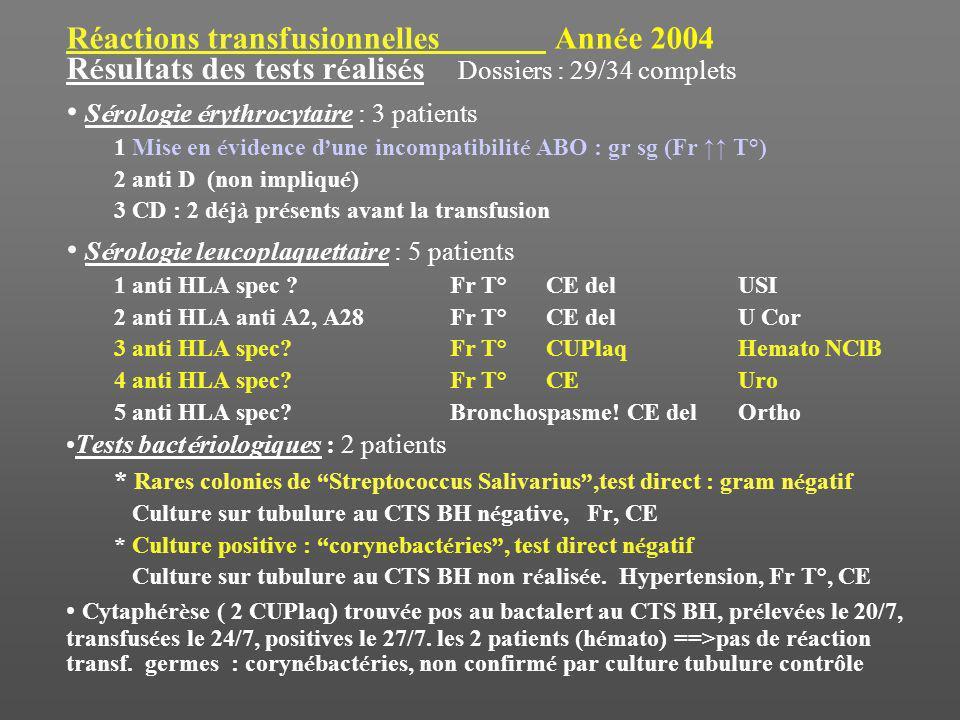 Réactions transfusionnelles Année 2004