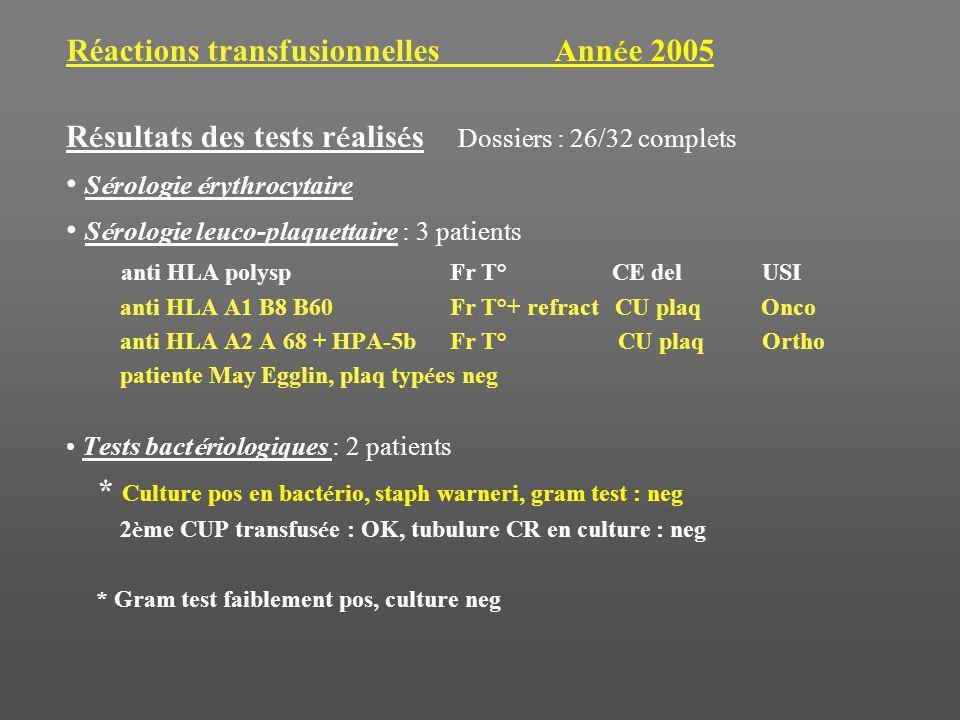 Réactions transfusionnelles Année 2005