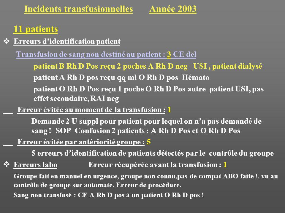 Incidents transfusionnelles Année 2003