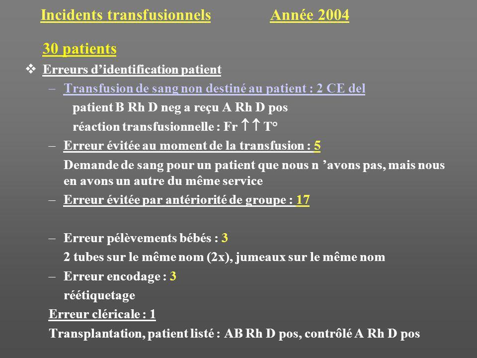 Incidents transfusionnels Année 2004