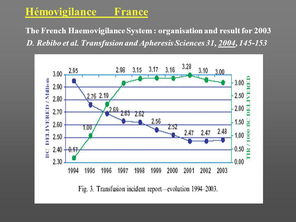 Hémovigilance France The French Haemovigilance System : organisation and result for 2003.