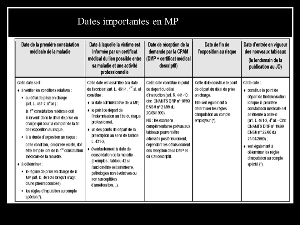 Dates importantes en MP