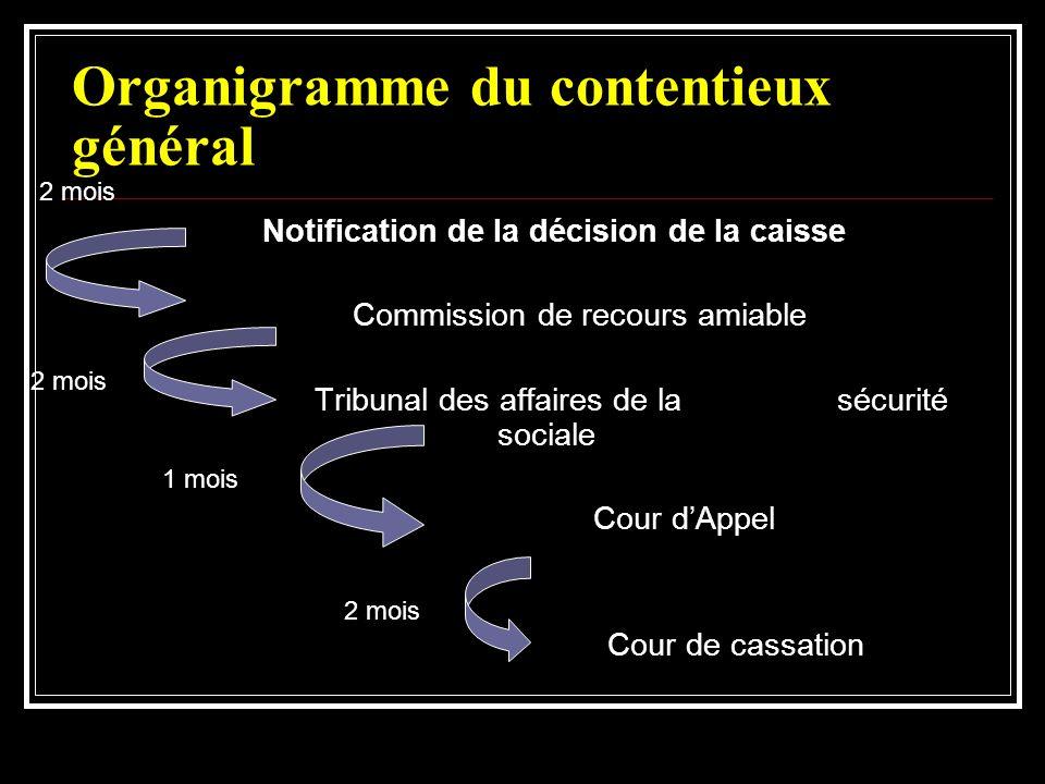 Organigramme du contentieux général