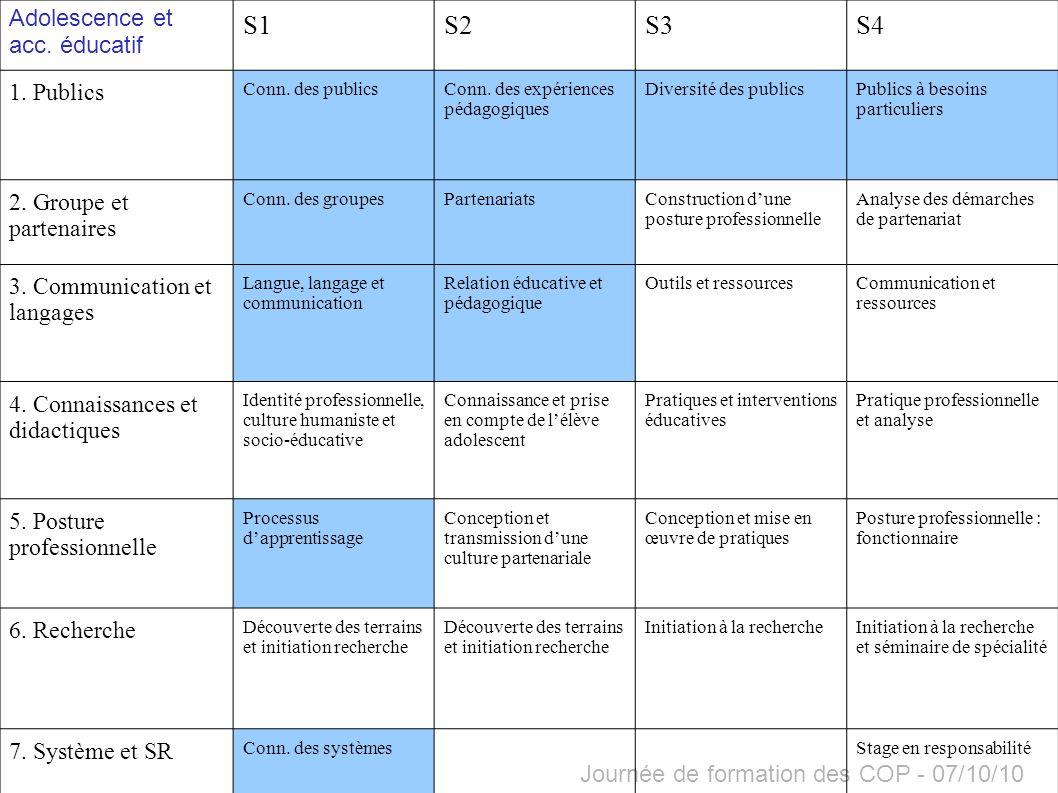 S1 S2 S3 S4 Adolescence et acc. éducatif 1. Publics