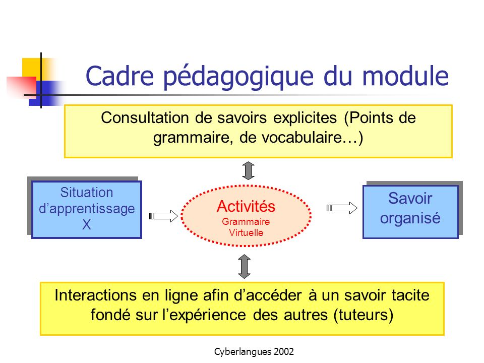 Cadre pédagogique du module