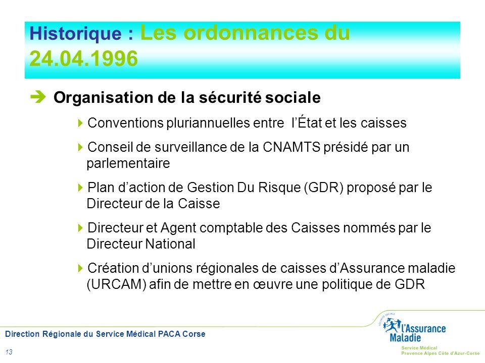 Historique : Les ordonnances du 24.04.1996