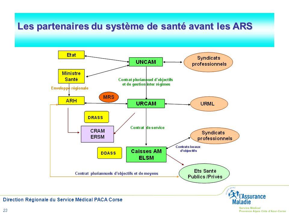 Les partenaires du système de santé avant les ARS