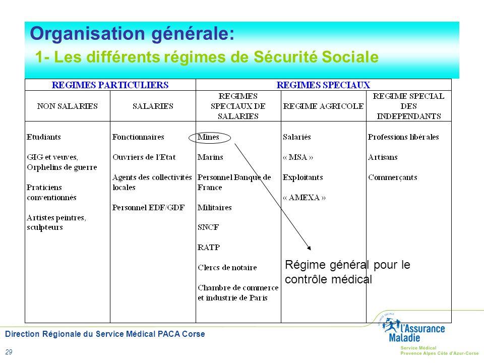 Organisation générale: 1- Les différents régimes de Sécurité Sociale