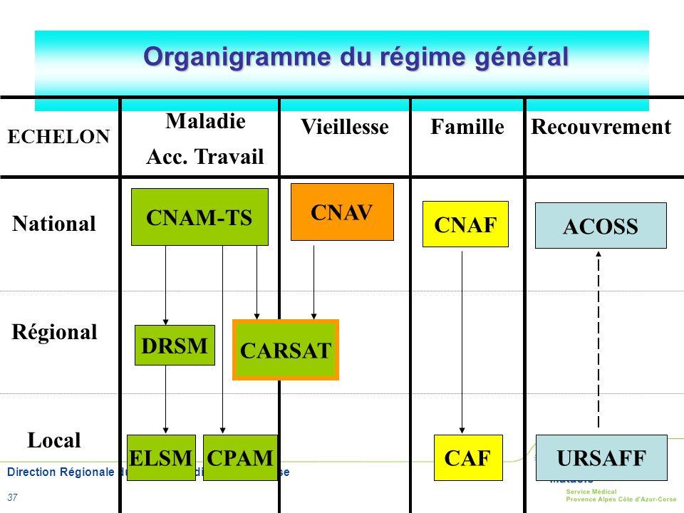 Organigramme du régime général