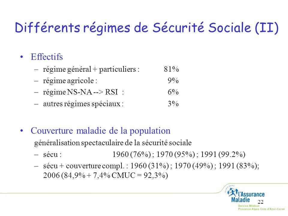 Différents régimes de Sécurité Sociale (II)