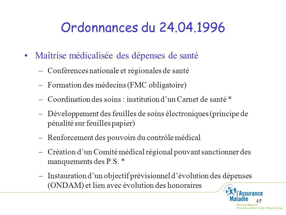 Ordonnances du 24.04.1996 Maîtrise médicalisée des dépenses de santé