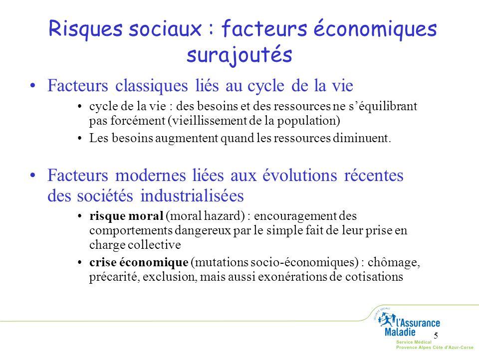 Risques sociaux : facteurs économiques surajoutés
