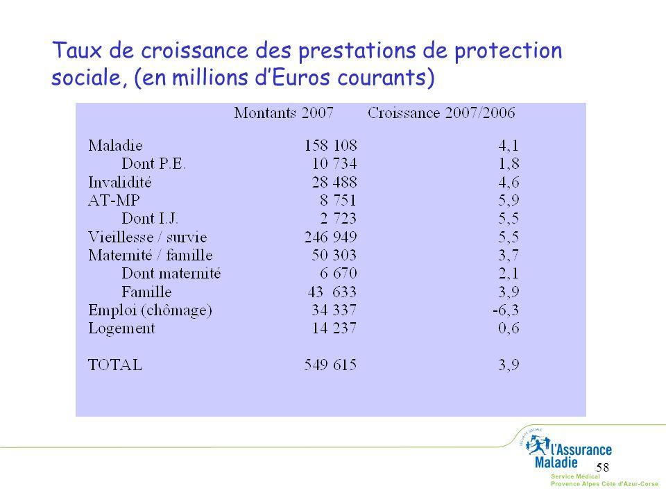 Taux de croissance des prestations de protection sociale, (en millions d'Euros courants)