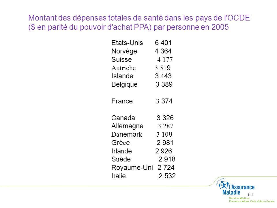 Montant des dépenses totales de santé dans les pays de l OCDE
