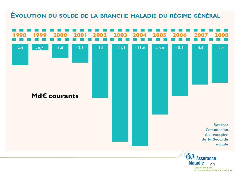 En 2007, le solde de la branche maladie est de -4,6 Md€