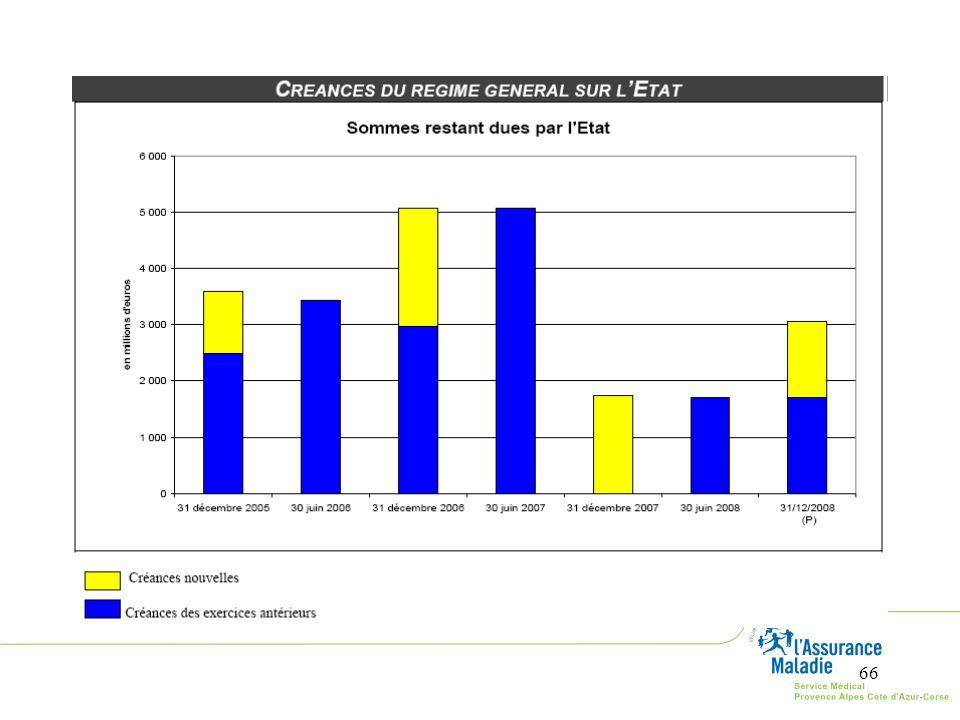En 2009, l'Etat a remboursé à l'Assurance maladie la plus grande partie de ses créances.