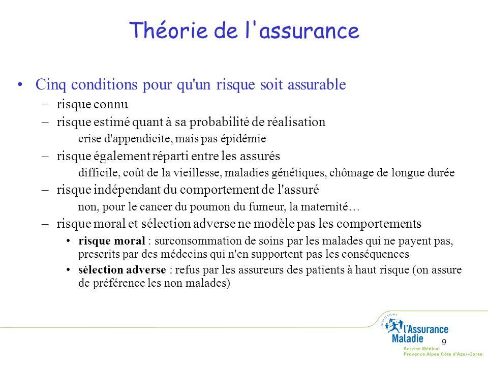 Théorie de l assurance Cinq conditions pour qu un risque soit assurable. risque connu. risque estimé quant à sa probabilité de réalisation.