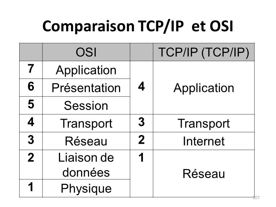 Comparaison TCP/IP et OSI