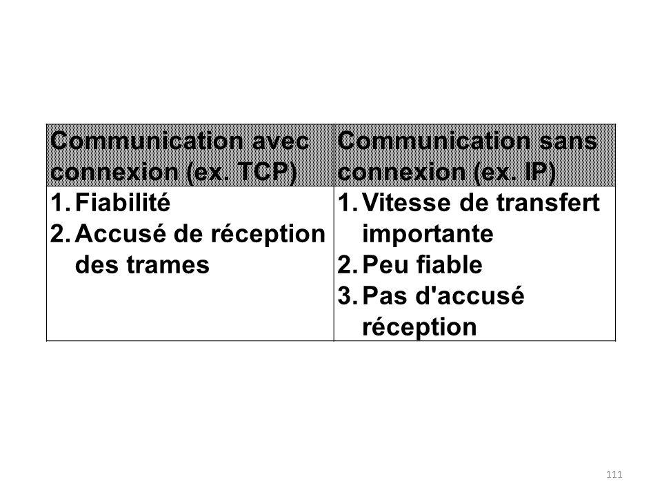 Communication avec connexion (ex. TCP)