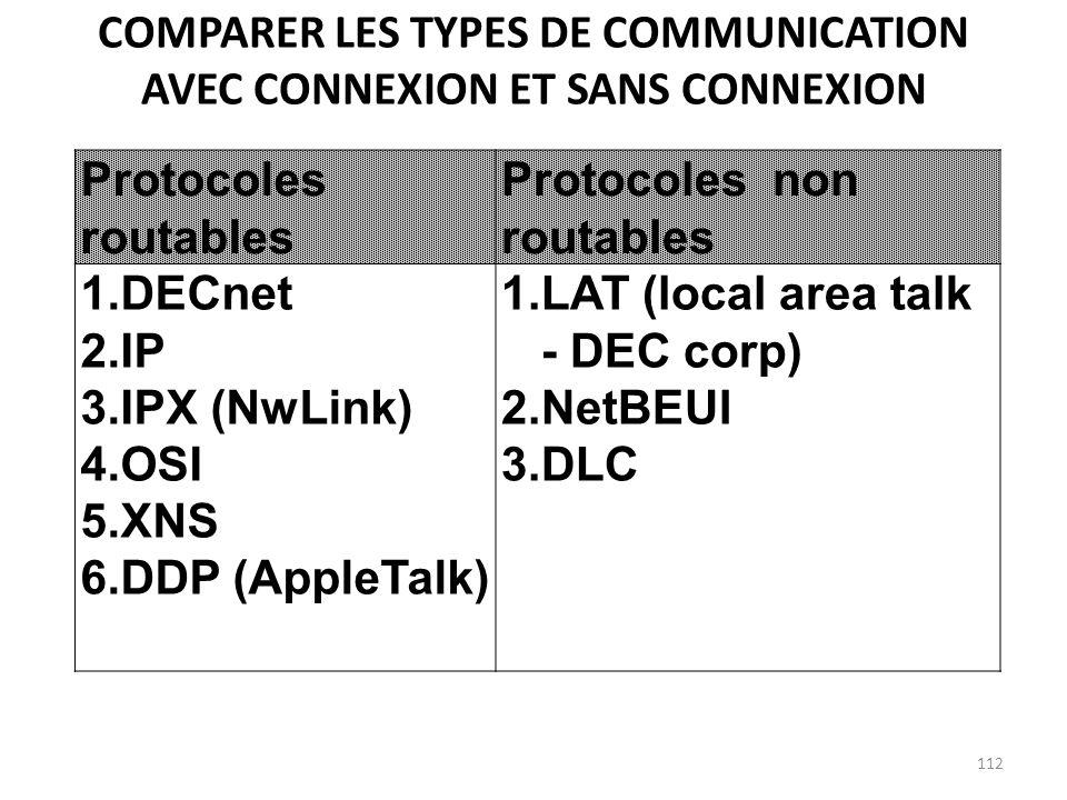 Comparer les types de communication avec connexion et sans connexion
