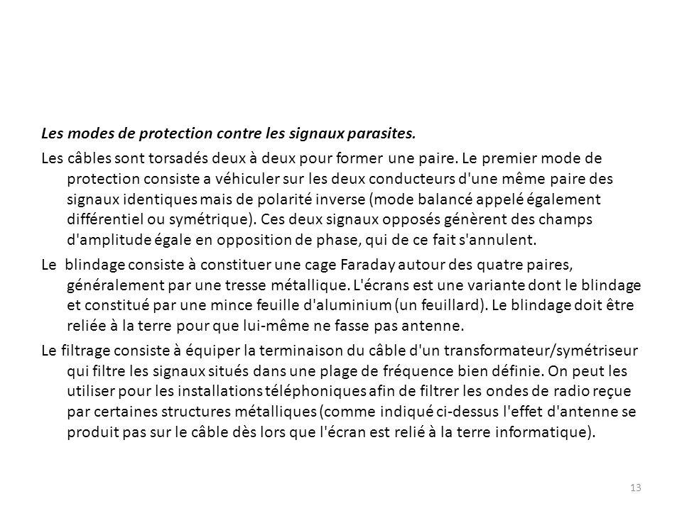 Les modes de protection contre les signaux parasites