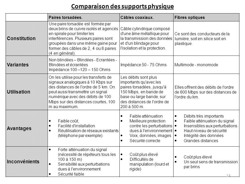 Comparaison des supports physique