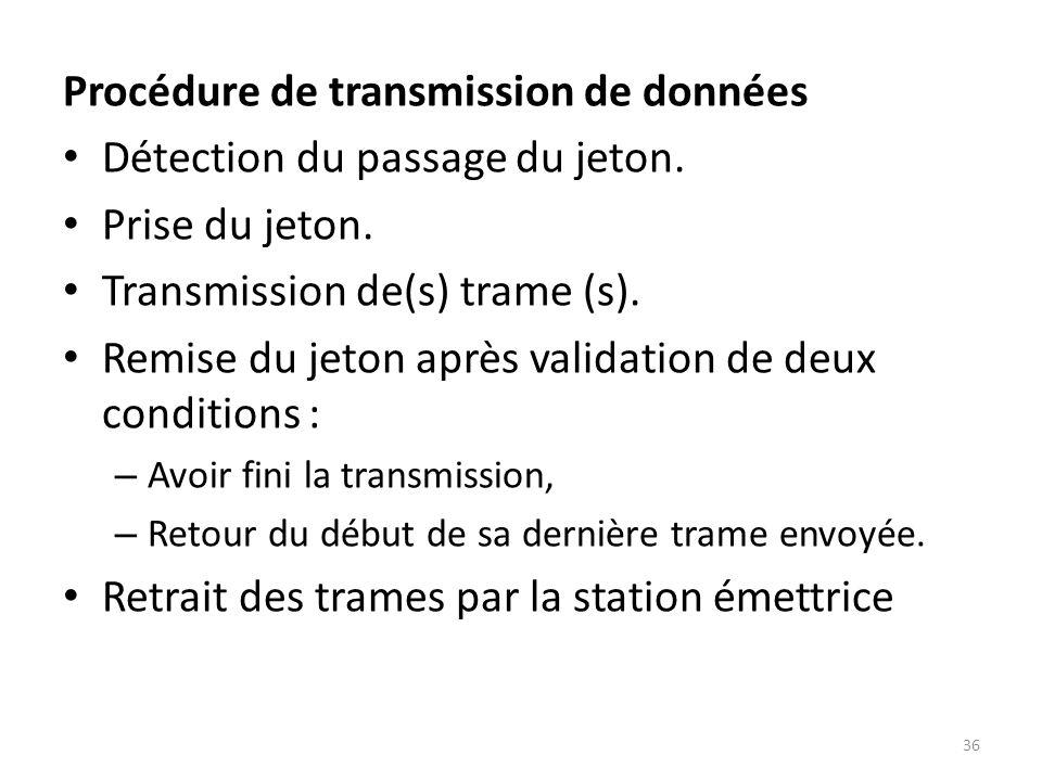 Procédure de transmission de données Détection du passage du jeton.
