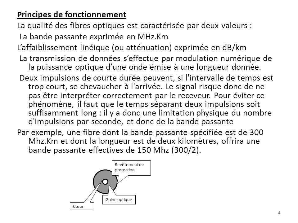 Principes de fonctionnement La qualité des fibres optiques est caractérisée par deux valeurs : La bande passante exprimée en MHz.Km L'affaiblissement linéique (ou atténuation) exprimée en dB/km La transmission de données s'effectue par modulation numérique de la puissance optique d'une onde émise à une longueur donnée. Deux impulsions de courte durée peuvent, si l intervalle de temps est trop court, se chevaucher à l arrivée. Le signal risque donc de ne pas être interpréter correctement par le receveur. Pour éviter ce phénomène, il faut que le temps séparant deux impulsions soit suffisamment long : il y a donc une limitation physique du nombre d impulsions par seconde, et donc de la bande passante Par exemple, une fibre dont la bande passante spécifiée est de 300 Mhz.Km et dont la longueur est de deux kilomètres, offrira une bande passante effectives de 150 Mhz (300/2).