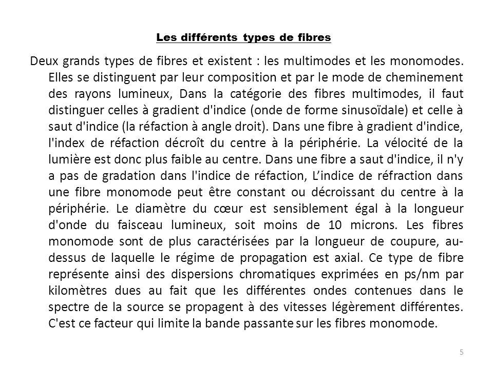 Les différents types de fibres