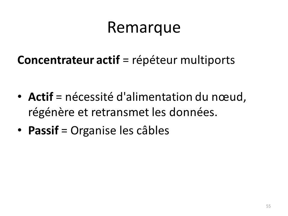 Remarque Concentrateur actif = répéteur multiports