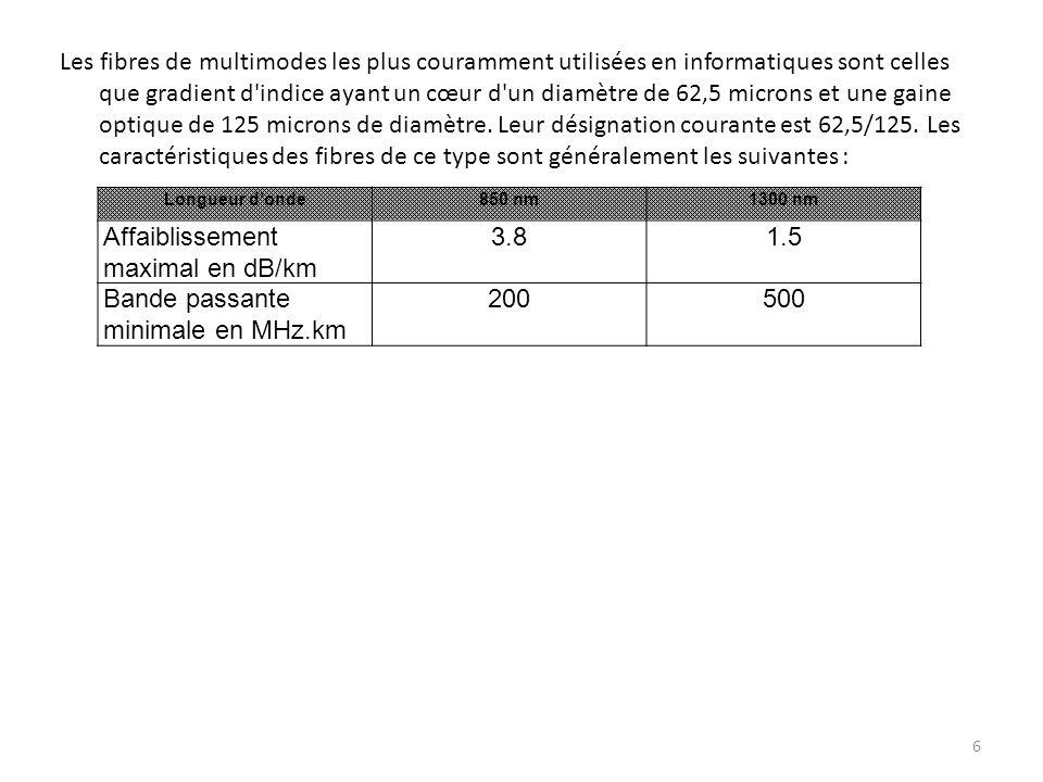 Affaiblissement maximal en dB/km 3.8 1.5