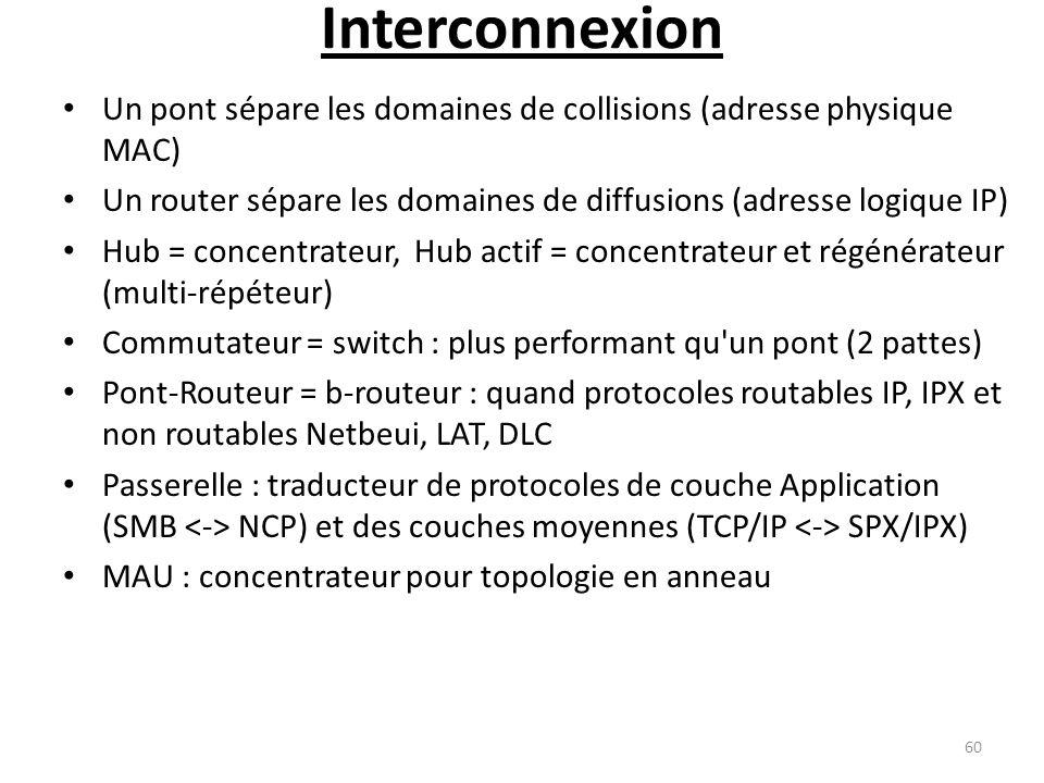 Interconnexion Un pont sépare les domaines de collisions (adresse physique MAC) Un router sépare les domaines de diffusions (adresse logique IP)
