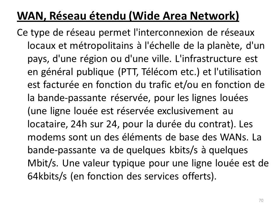 WAN, Réseau étendu (Wide Area Network)
