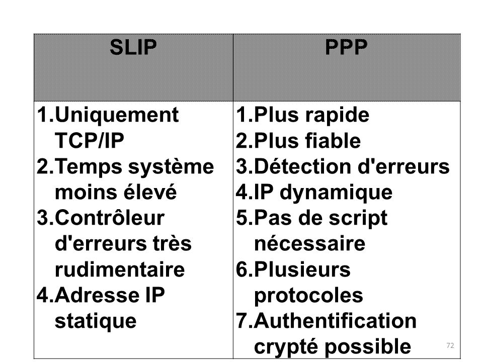SLIP PPP. Uniquement TCP/IP. Temps système moins élevé. Contrôleur d erreurs très rudimentaire. Adresse IP statique.