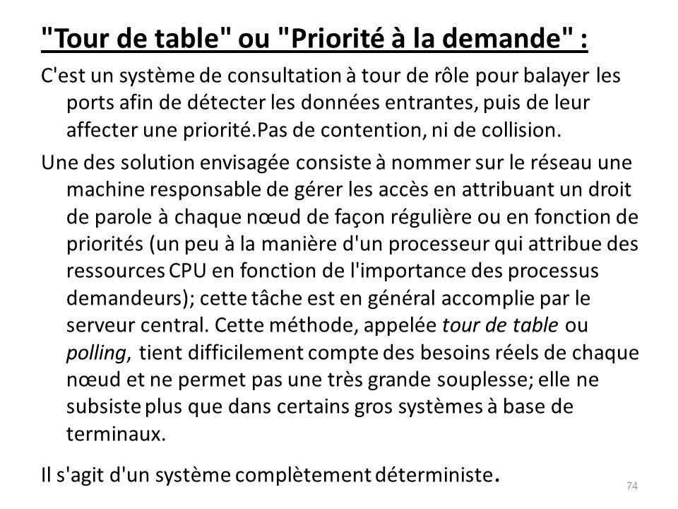 Tour de table ou Priorité à la demande :