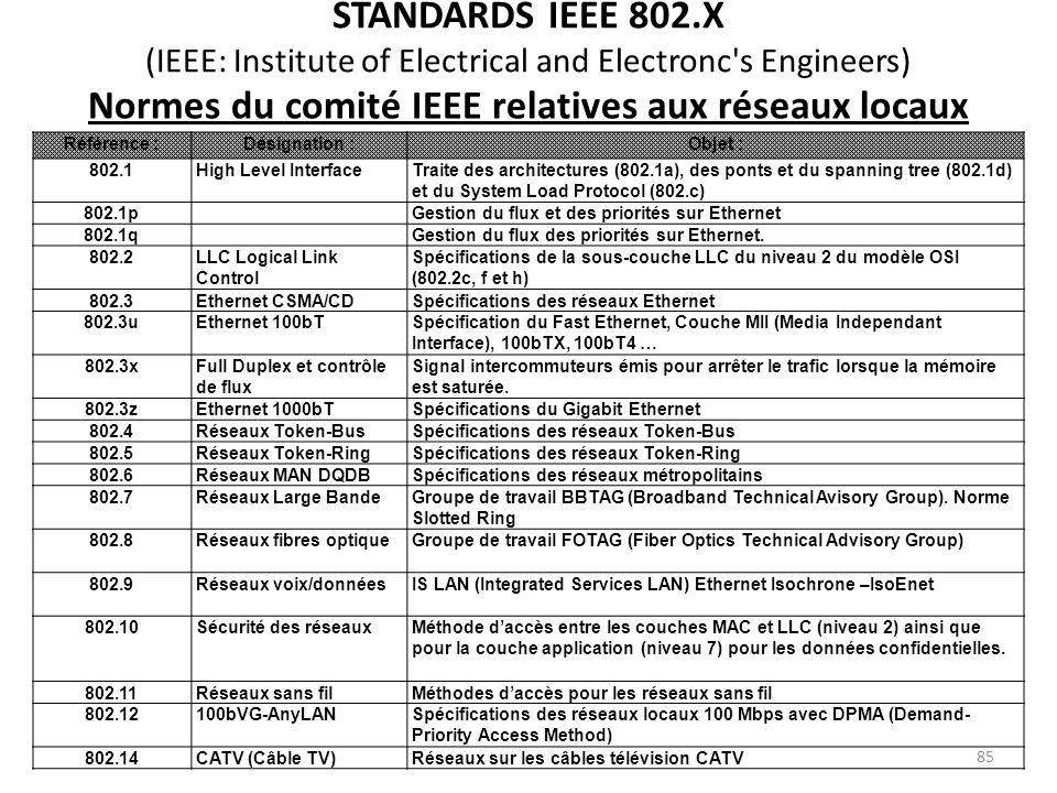 Normes du comité IEEE relatives aux réseaux locaux