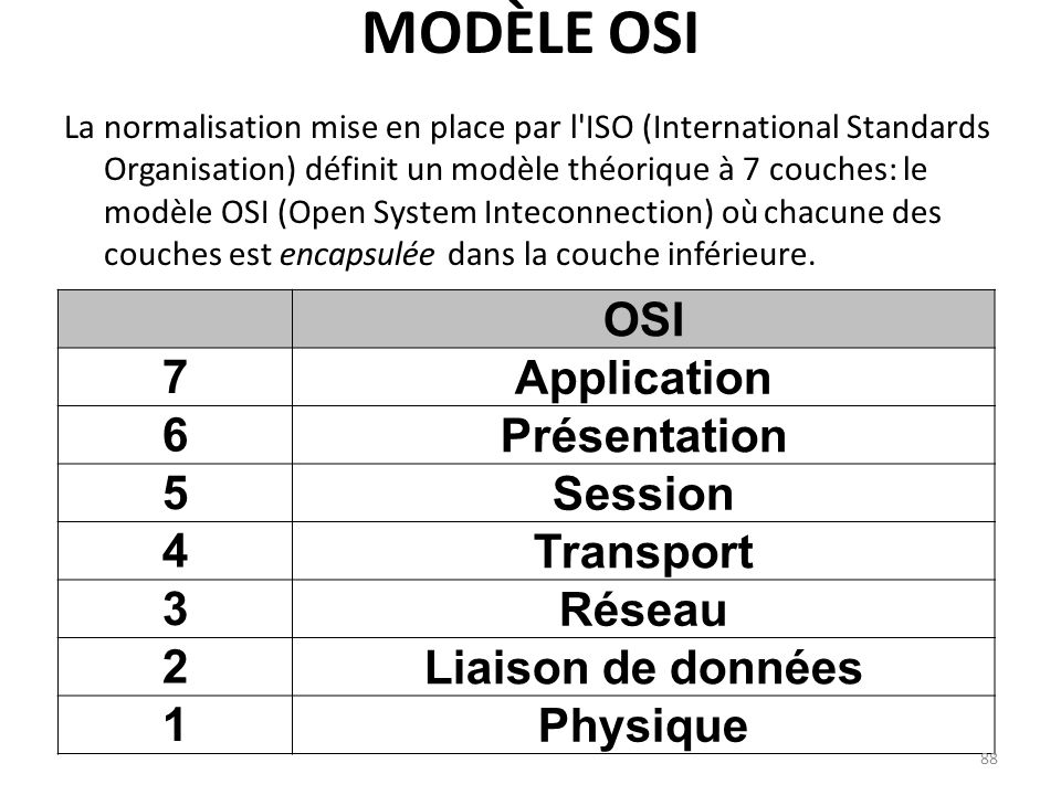 Modèle OSI OSI Application 7 Présentation 6 Session 5 Transport 4